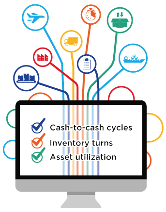 Optimize asset utilization