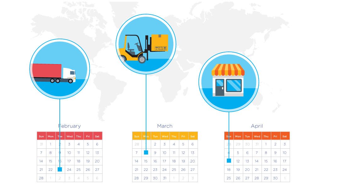 Reduce days of inventory across the network