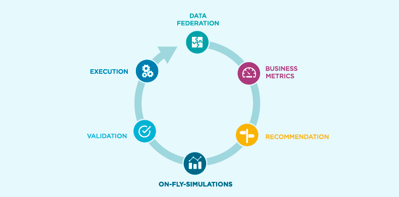 In-memory analytics – solving the Big Data challenge for banks