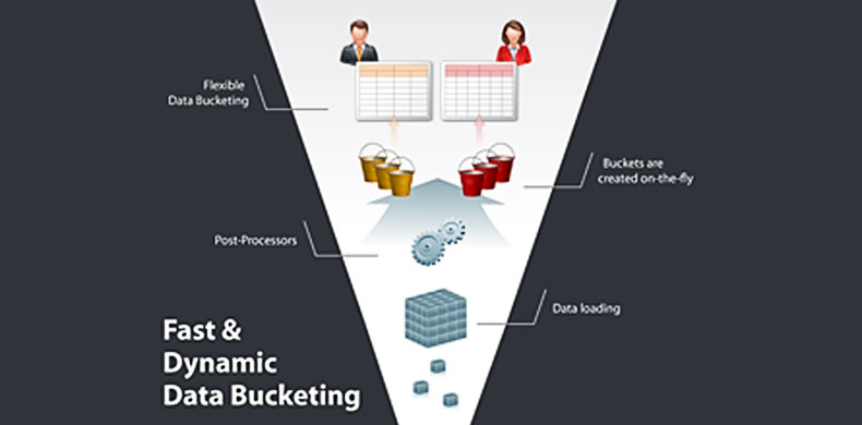 Dynamic Data Bucketing: A Use Case for Complex Aggregation